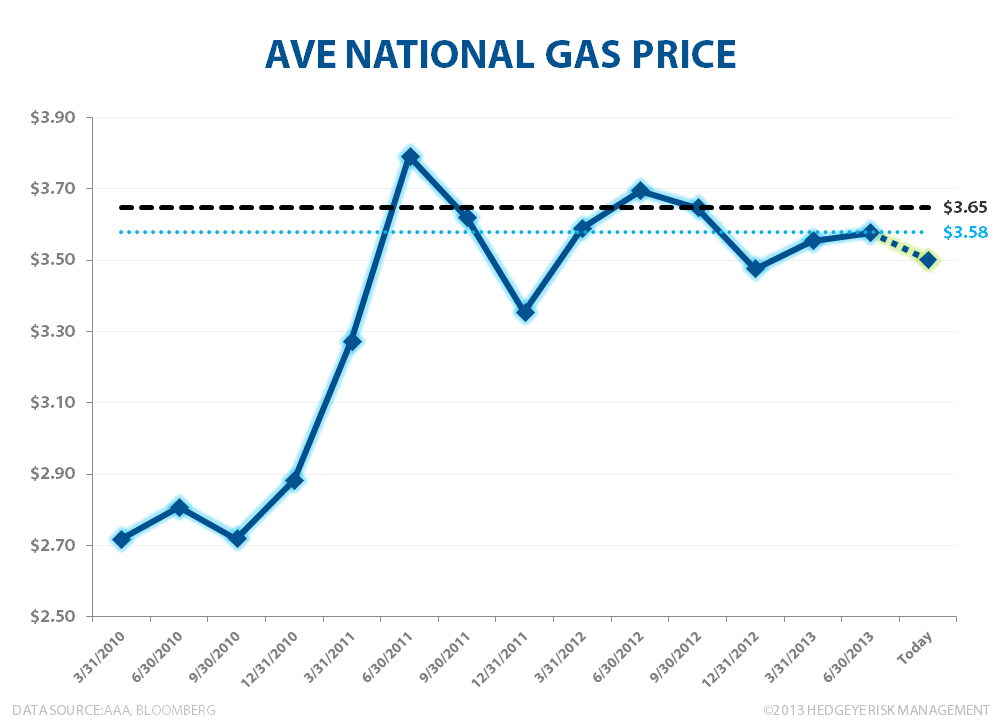 an analysis of national average of gas The national energy board regulates the export and import of natural gas  archived – natural gas – analysis and publications footnote footnote 1.