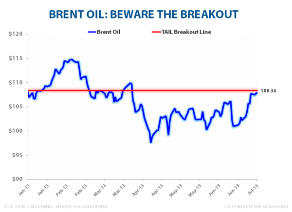 BRENT: BEWARE THE BREAKOUT - Brent Breakout
