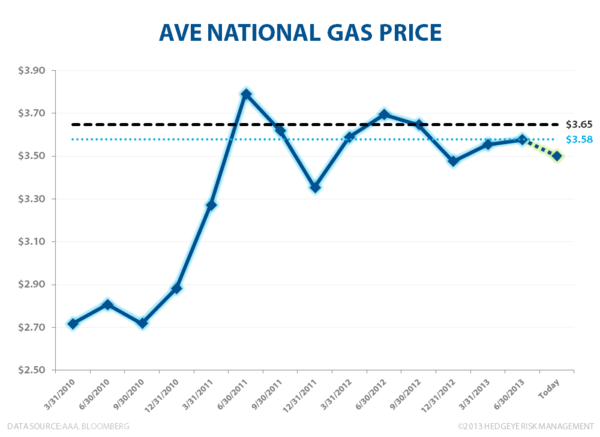 BRENT: BEWARE THE BREAKOUT - National Average Gas Price