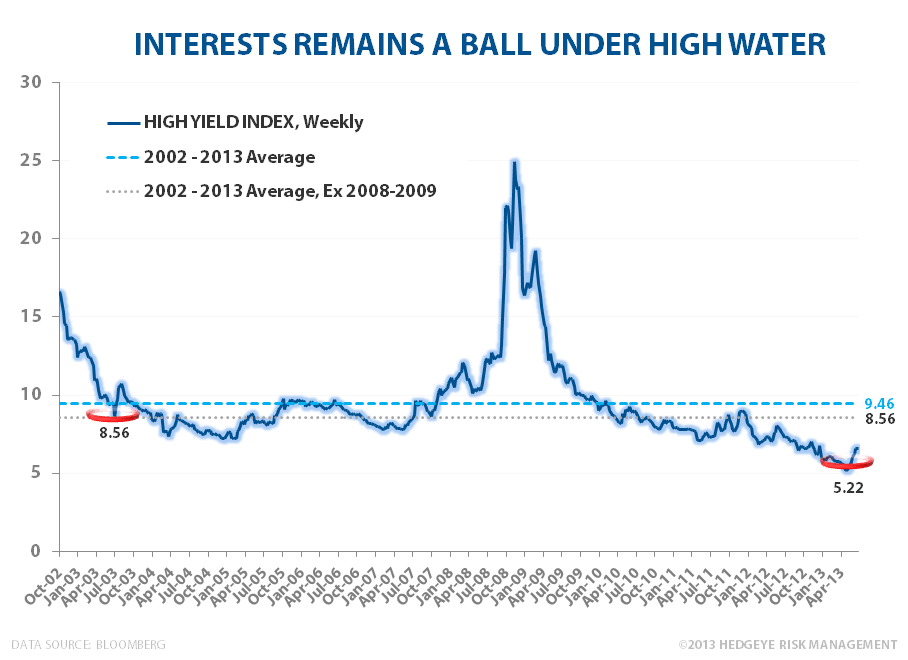 CHART OF THE DAY: Hell or High Water - HY EL