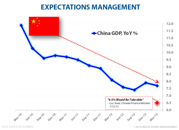 MARKET EYES CHINA GDP PRINT - Expectations Management