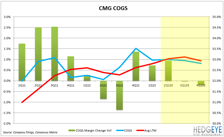 CMG – EARNINGS PREVIEW - CMG COGS2