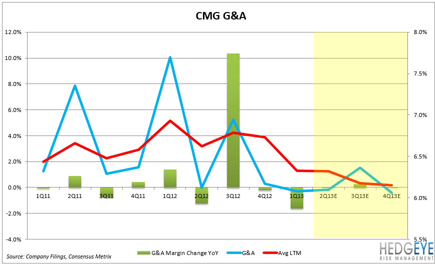 CMG – EARNINGS PREVIEW - CMG GA2