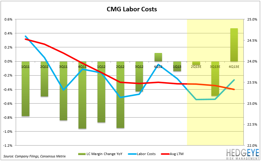 CMG – EARNINGS PREVIEW - CMG LABOR2