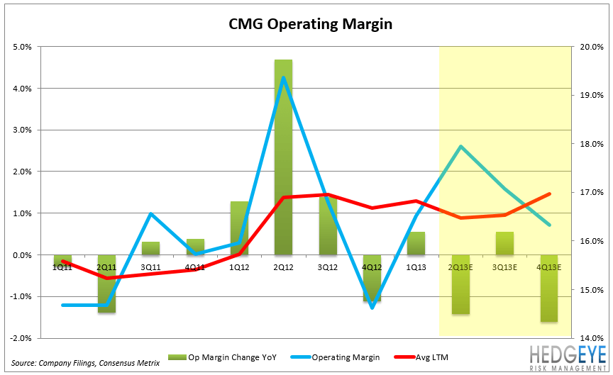 CMG – EARNINGS PREVIEW - CMG OPM2