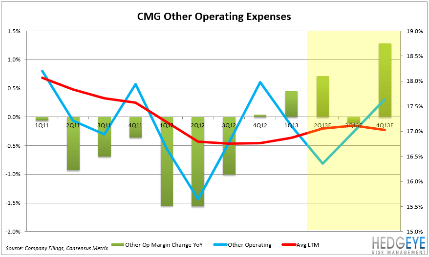CMG – EARNINGS PREVIEW - CMG OTHER OP2