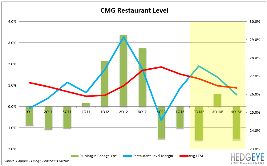 CMG – EARNINGS PREVIEW - CMG RL3