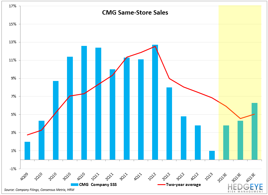 CMG – EARNINGS PREVIEW - CMG SSS3