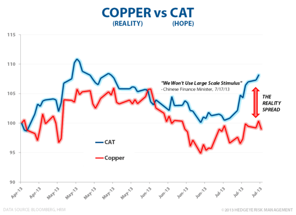 CHART OF THE DAY: Pain's Delusion - COPPER vs CAT