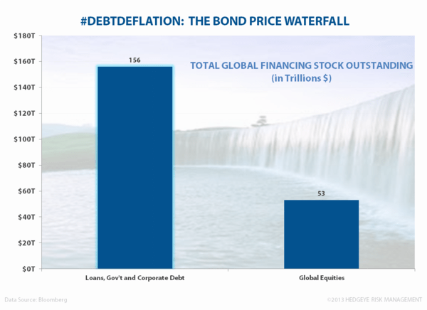 Heaven and Power - Bond Price Deflation