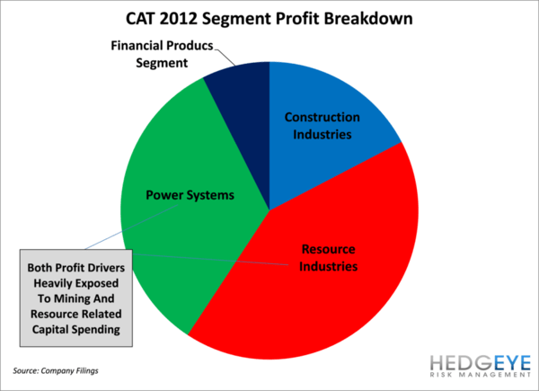 Our Bear Call on Cat Gets Some Company - CHART2