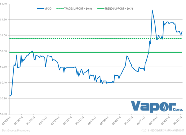 Vapor Corp and E-cigs: Puts and Takes - vvv. vpco