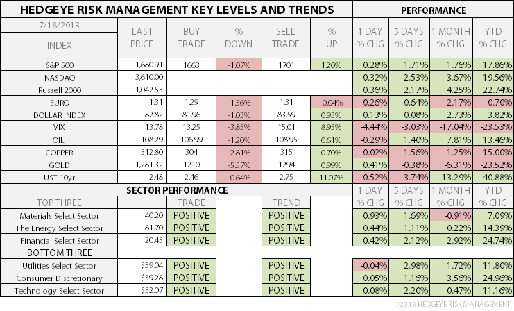 THE HEDGEYE DAILY OUTLOOK - 1