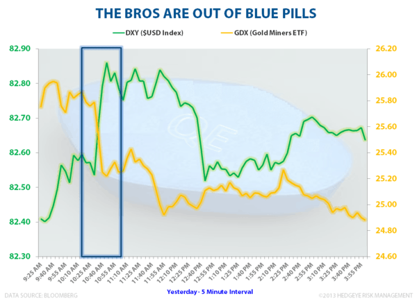 CHART OF THE DAY: Bernanke's Blue Pills - Blue Pills
