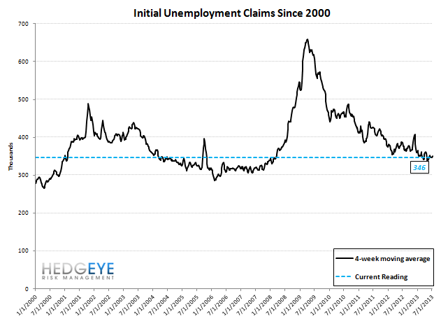 INITIAL CLAIMS: AUTOS HELPED BUT THE CORE TRENDS REMAIN VERY STRONG - 10