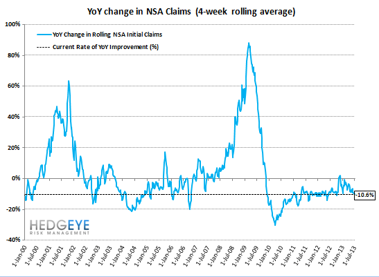 INITIAL CLAIMS: AUTOS HELPED BUT THE CORE TRENDS REMAIN VERY STRONG - 11