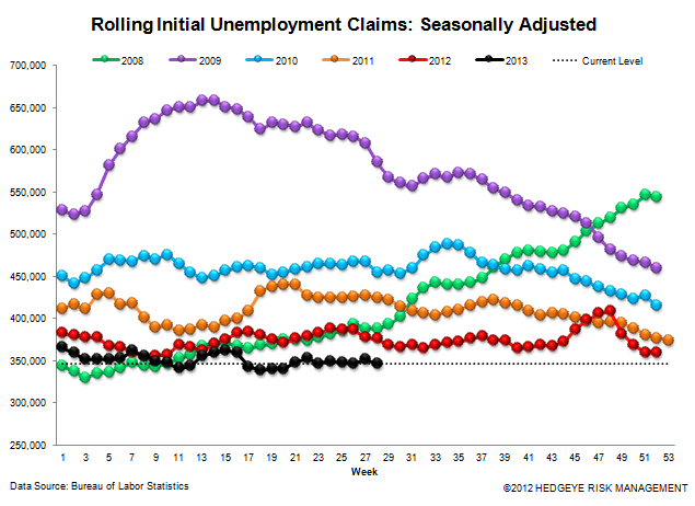 INITIAL CLAIMS: AUTOS HELPED BUT THE CORE TRENDS REMAIN VERY STRONG - 3