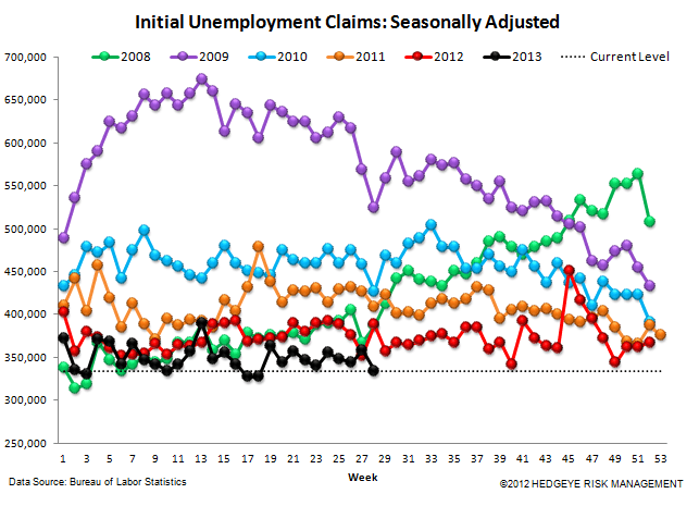 INITIAL CLAIMS: AUTOS HELPED BUT THE CORE TRENDS REMAIN VERY STRONG - 4