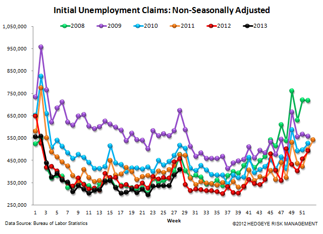 INITIAL CLAIMS: AUTOS HELPED BUT THE CORE TRENDS REMAIN VERY STRONG - 5