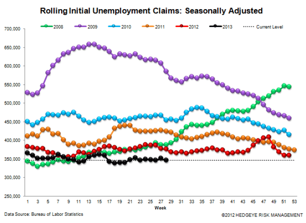 INITIAL CLAIMS: AUTOS HELPED BUT THE CORE TRENDS REMAIN VERY STRONG - JS 3
