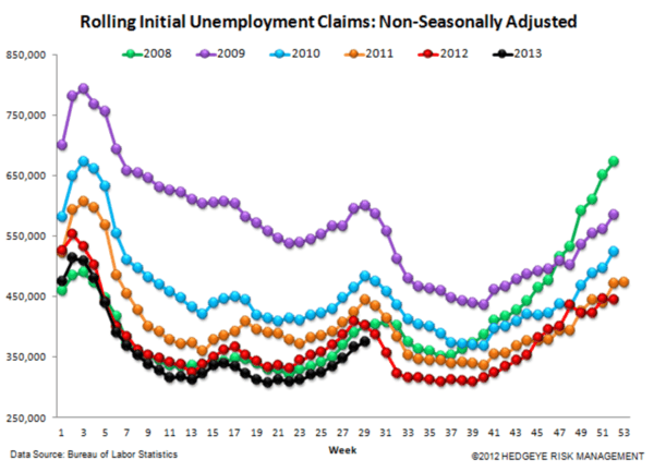 Initial Claims: Looking Good - steinerjobs