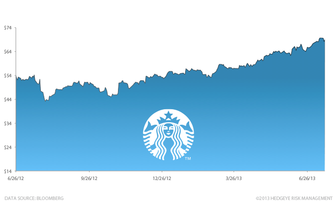 Stock Report: Starbucks Corporation (SBUX) - HE II SBUX chart 7 17 13
