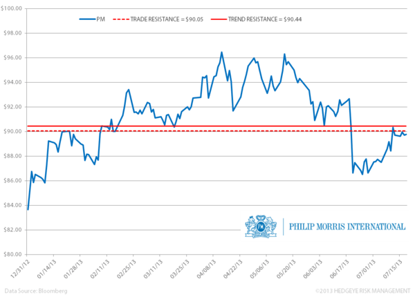 PM – Getting Smoked - VV. PMI