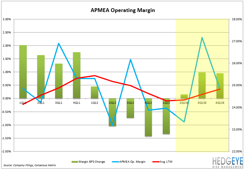 MCD – EARNINGS PREVIEW - APMEA Op Margin