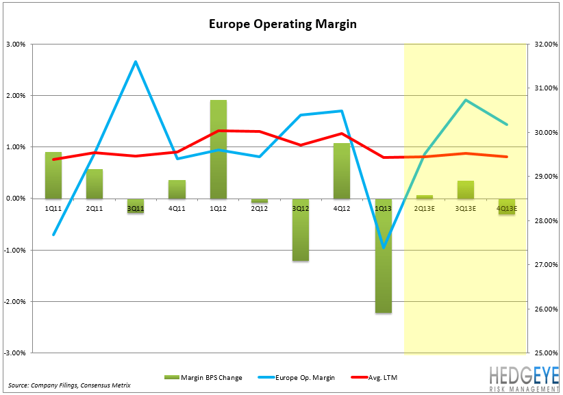 MCD – EARNINGS PREVIEW - Europe Op Margin