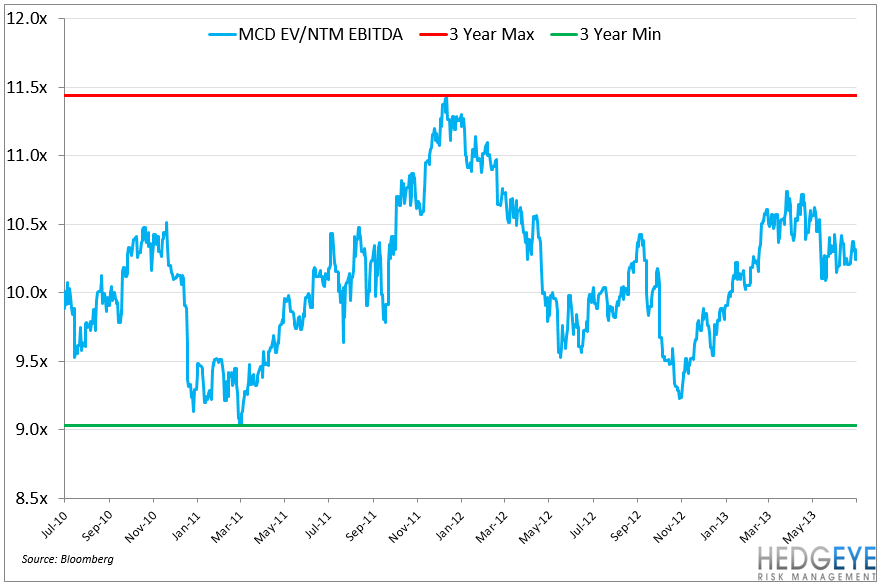 MCD – EARNINGS PREVIEW - MCD EV CORRECT