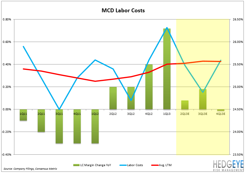 MCD – EARNINGS PREVIEW - MCD Labor Costs