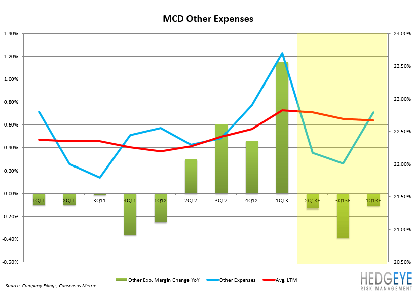 MCD – EARNINGS PREVIEW - MCD Other Exp