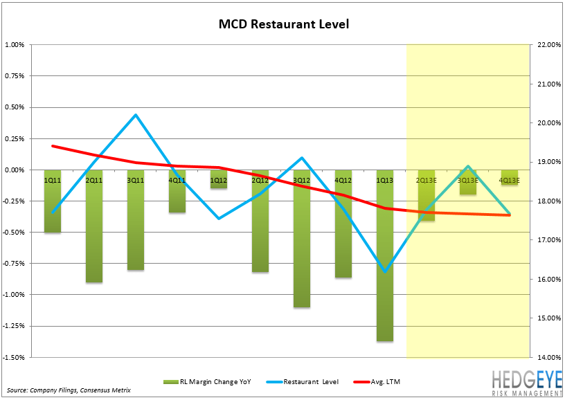 MCD – EARNINGS PREVIEW - MCD Rest Level