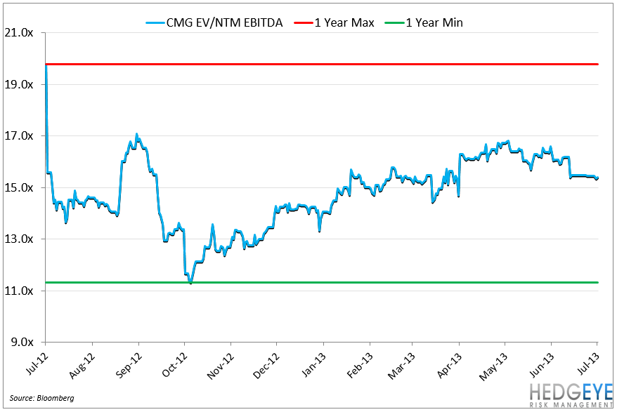 CMG – PROVING THE NAYSAYERS WRONG - CMG EV EBITDA 1YR