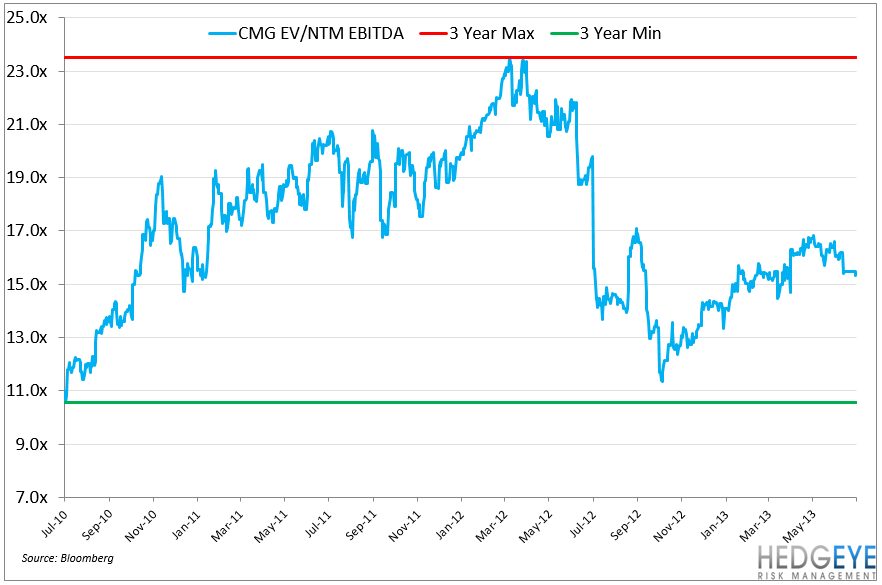CMG – PROVING THE NAYSAYERS WRONG - CMG EV EBITDA 3YR
