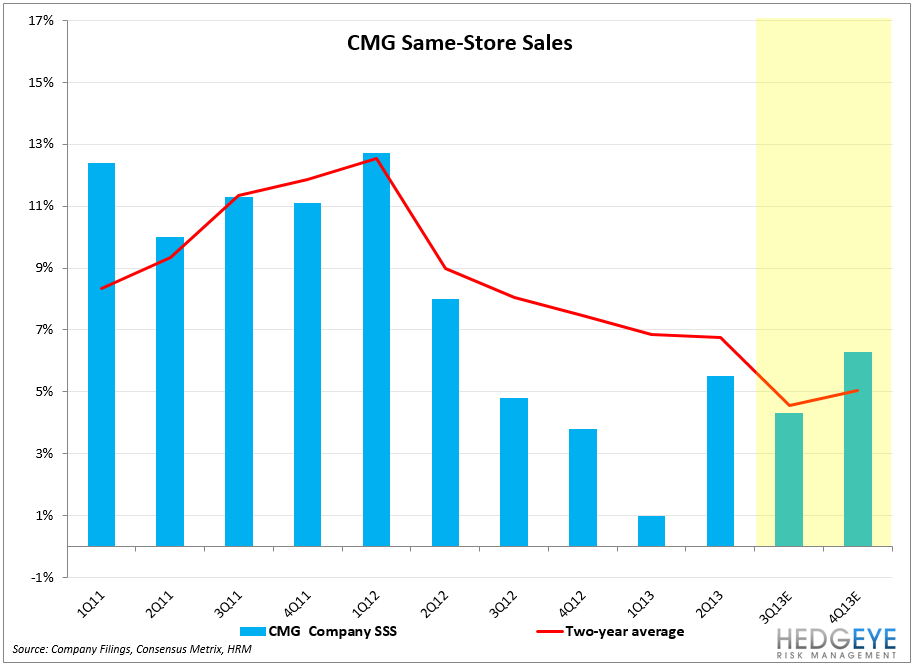 CMG – PROVING THE NAYSAYERS WRONG - CMG SSS  JULY19