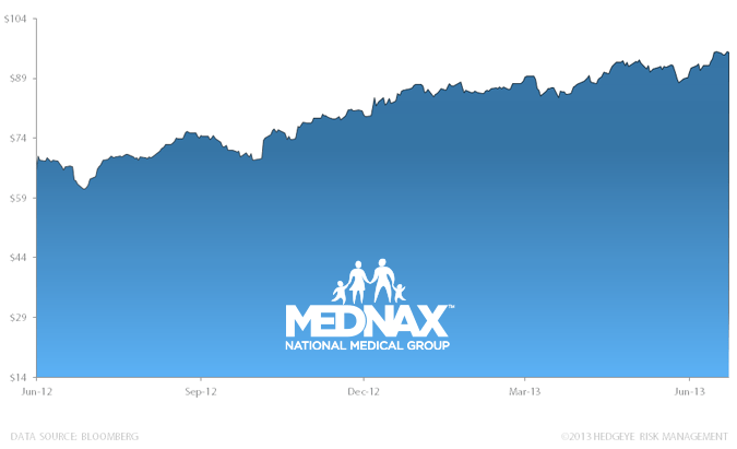 Stock Report: Mednax Inc. (MD) - HE II MD chart 7 19 13