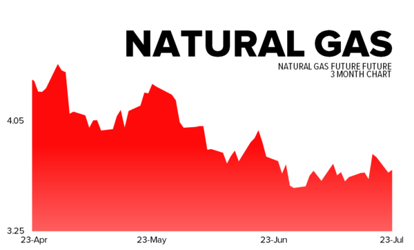 July 23, 2013 - natgas