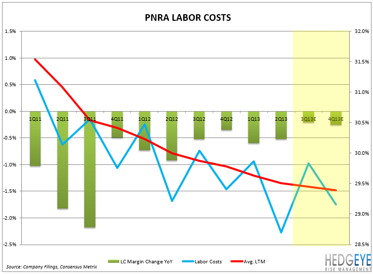 PNRA SHORT THESIS PLAYING OUT AS EXPECTED, PART II - PNRA LABOR COSTS