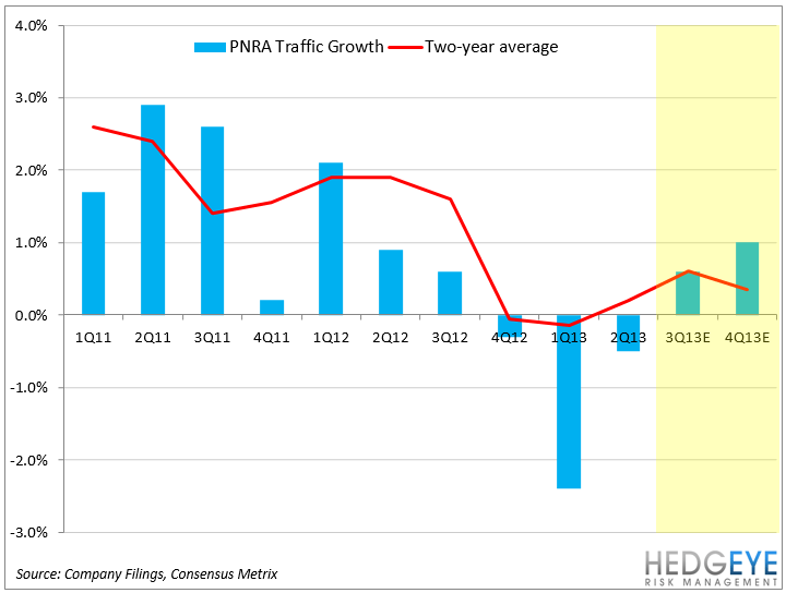 PNRA SHORT THESIS PLAYING OUT AS EXPECTED, PART II - PNRA TRAFFIC