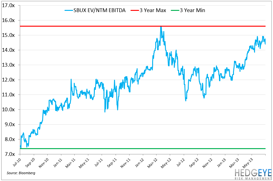 SBUX – EARNING PREVIEW - SBUX 3YR EVEBITDA