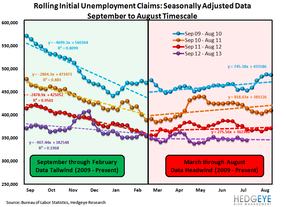 INITIAL CLAIMS: STILL GOOD, BUT LESS GOOD - 1