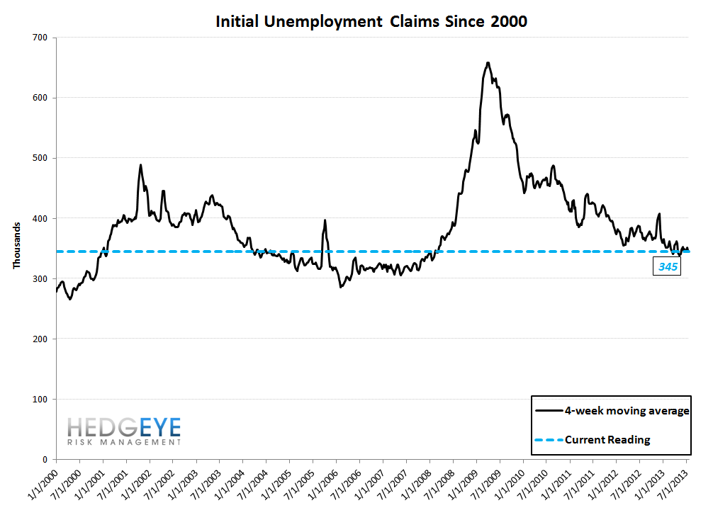INITIAL CLAIMS: STILL GOOD, BUT LESS GOOD - 10
