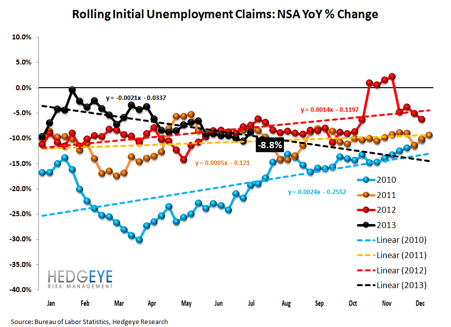 INITIAL CLAIMS: STILL GOOD, BUT LESS GOOD - 2