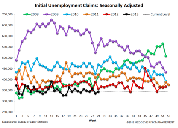 INITIAL CLAIMS: STILL GOOD, BUT LESS GOOD - 4