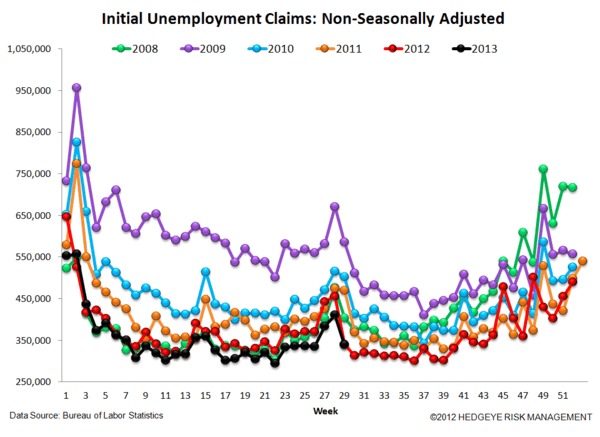 INITIAL CLAIMS: STILL GOOD, BUT LESS GOOD - 5