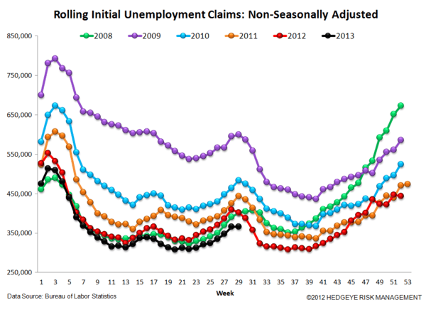 INITIAL CLAIMS: STILL GOOD, BUT LESS GOOD - 6
