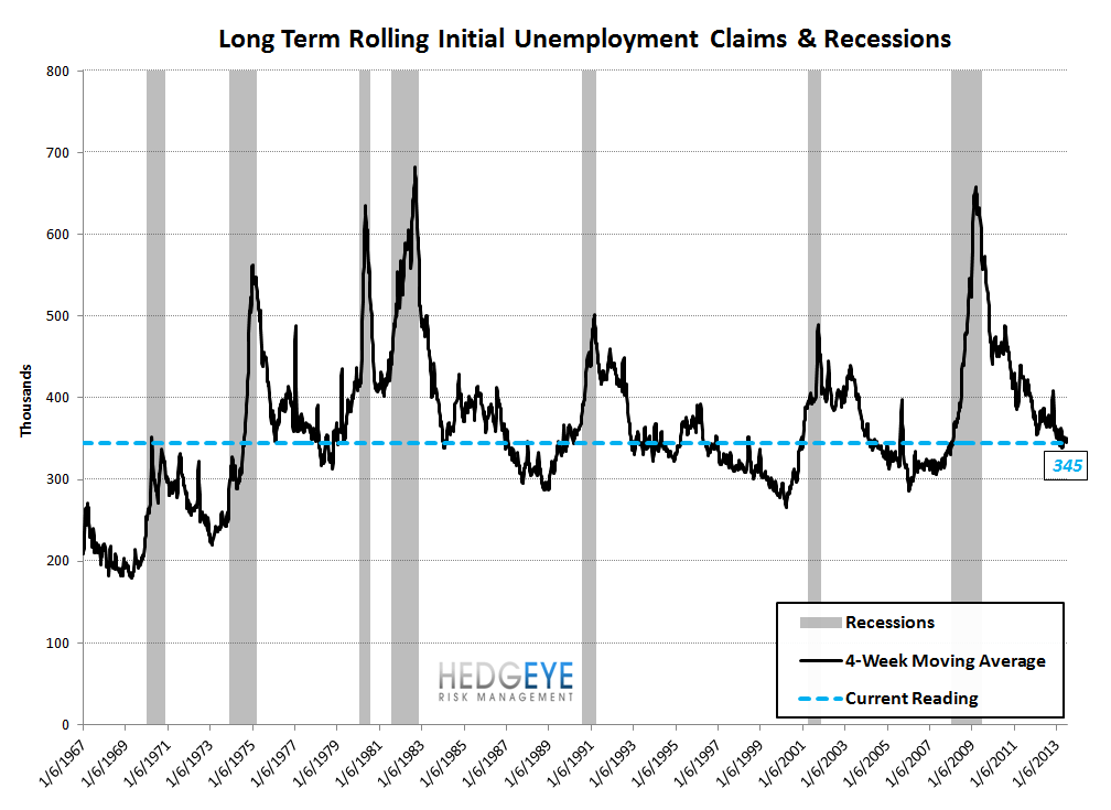 INITIAL CLAIMS: STILL GOOD, BUT LESS GOOD - 9