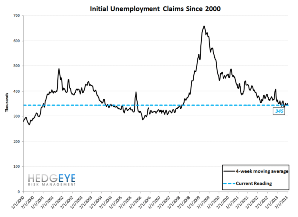 Initial Claims: Good, But Less Good - roll2