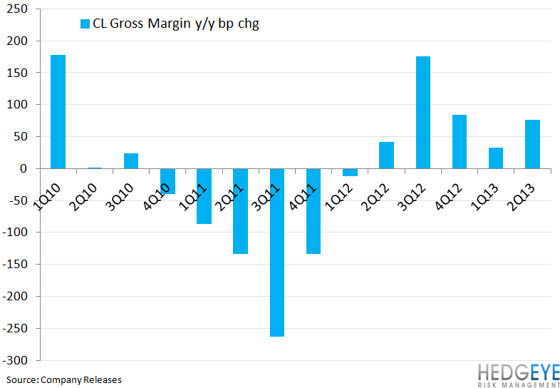 CL ORGANIC GROWTH IMPRESSIVE - cl gross margin chart 7.25.13png